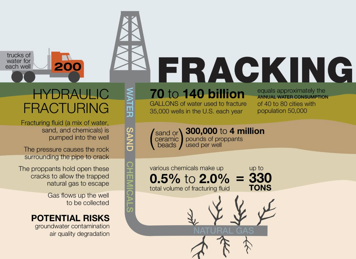 fracking process infographic